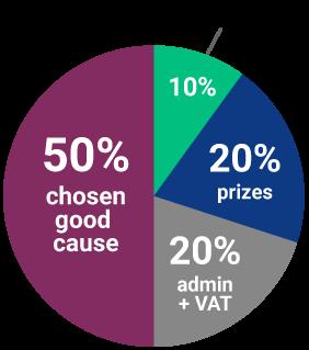 Ticket allocation pie chart
